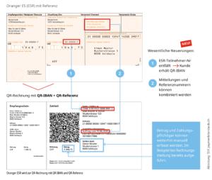 Oranger ESR wird neu QR-Rechnung mit QR-IBAN und QR-Referenz
